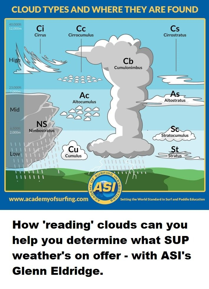 How 'reading' clouds can you help you determine what SUP weather's on offer – with ASI's Glenn Eldridge.